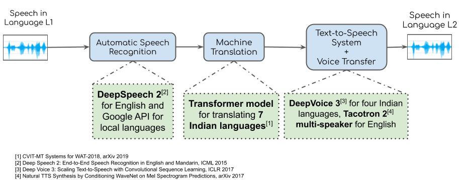 Speech To Speech