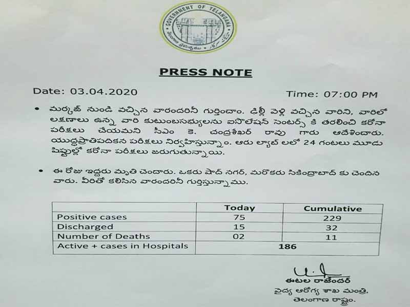 229 corona positive cases in Telangana
