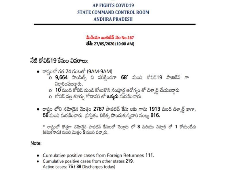 AP corona cases rise to 2787