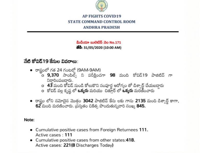 AP corona cases rise to 3042