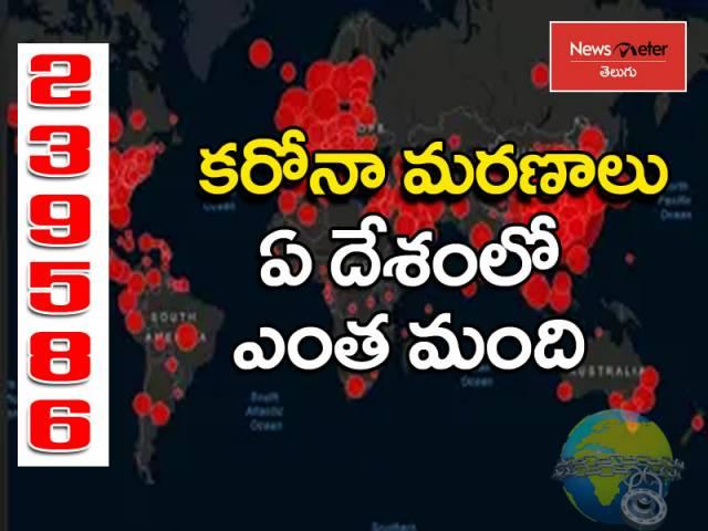 ప్రపంచ వ్యాప్తంగా 2,39,586 కరోనా మరణాలు