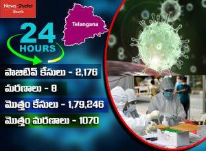 తెలంగాణలో 1,79,246 పాజిటివ్ కేసులు